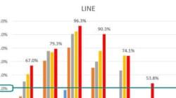 勢い増す「LINE」と「Instagram」、頭打ちの「Facebook」と「ニコニコ動画」