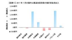 人気に陰りが見え始めた毎月分配型~2017年7月の投信動向:研究員の眼