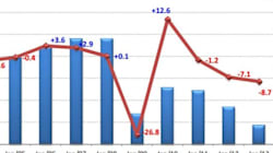 Auto, giù le vendite a gennaio: -8,7%