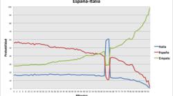 España-Italia: la opinión del