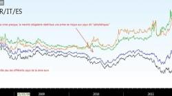 Taux d'emprunts français : l'important ce n'est pas la chute... c'est