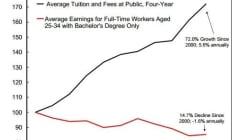 Prêts étudiants aux Etats-Unis: entre subprime et impôt