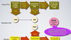 Banque publique d'investissement: et si le problème de trésorerie des entreprises trouvait sa solution dans la suppression de...
