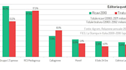 Fiat-Rcs: chi controlla il