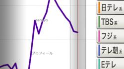 池上彰とテレビ東京が起こした、ちょっとした革命