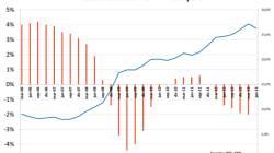 Economía española: el día de la