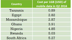 Data is too expensive for most South Africans. Here's why you should