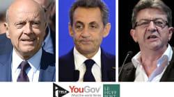 EXCLUSIF - Juppé et Mélenchon au top, Sarkozy fait