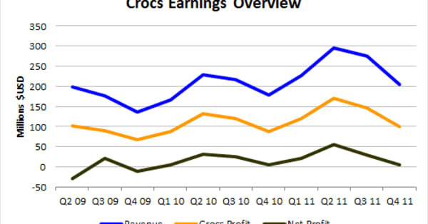 50e1518c98b248 How Much Farther Can Crocs Go  - AOL Finance