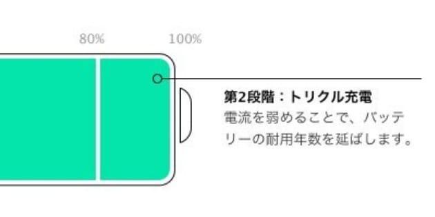 iPhoneバッテリー 駆動時間はこうやってのばす!意外と知らない効果的方法