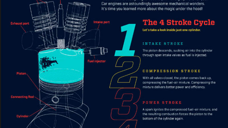 How A Car Engine Works infographic moves us in a good way
