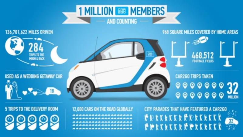 Car2go에 대한 이미지 검색결과