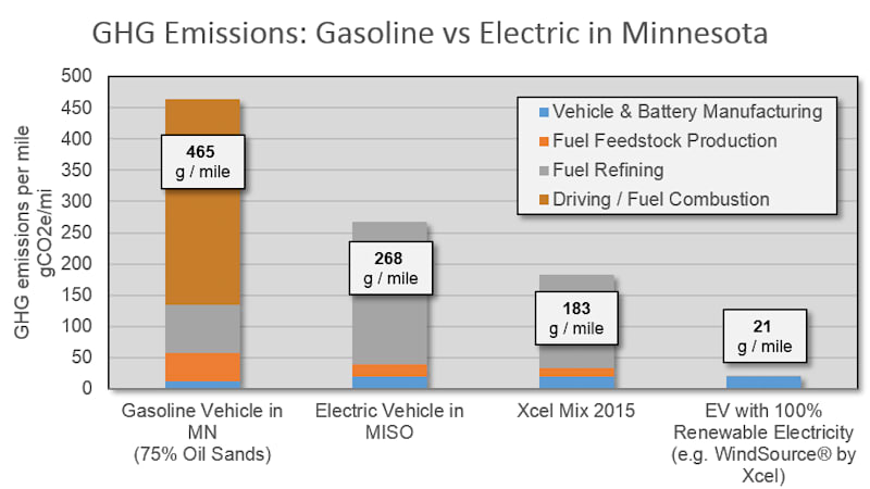 Score Another Checkmark On The Side Of Electric Vehicles When It Comes To Claims Lower Lifetime Greenhouse Gas Emissions This Time S A Study Out