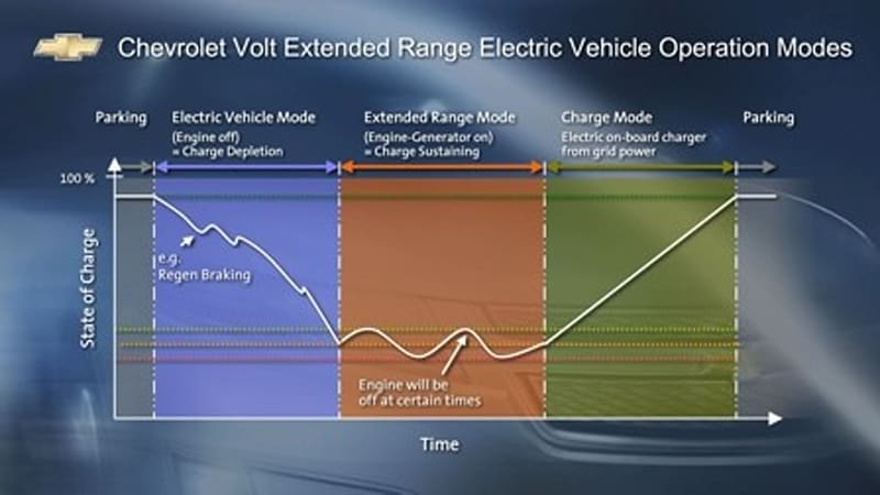 Gm S Chevy Volt Update All Systems Go Malibu Based Li Ion Mules