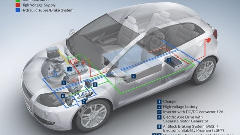Bosch invests $507M annually into electric vehicle