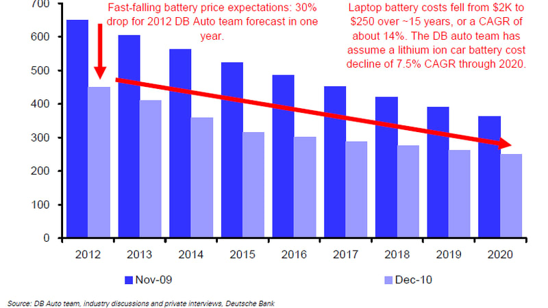 Deutsche Bank Revises Li Ion Battery Cost Forecasts Downward To 250 Kwh By 2020