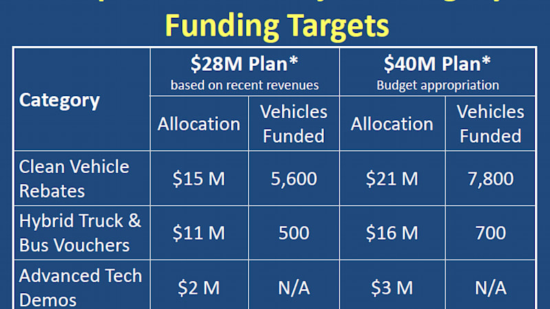 The California Air Resources Board Carb Funding Agency Behind State S Zero Emissions Clean Vehicle Rebate Project Cvrp Has Proposed A