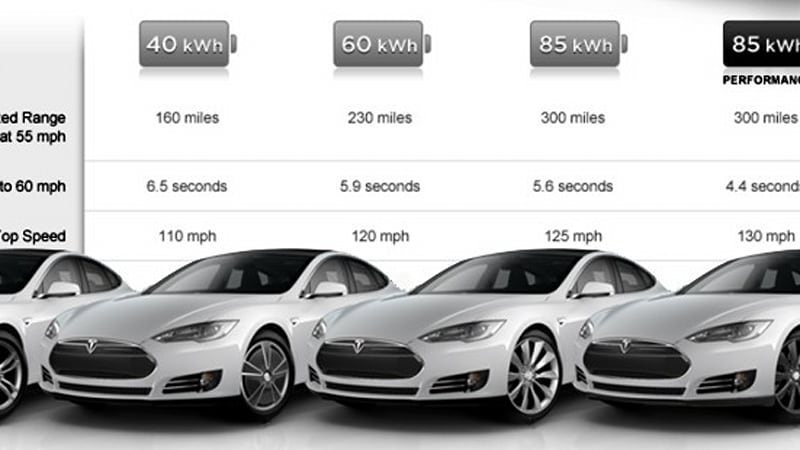 Why bigger battery options give Tesla Model S better performance
