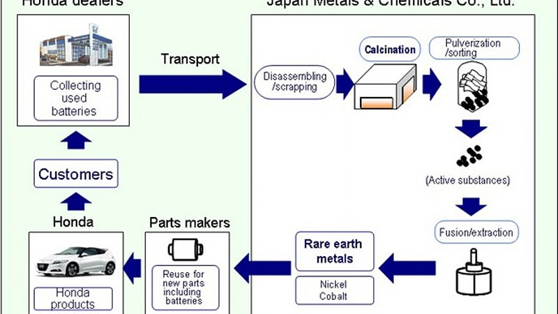 Honda will recycle rare earth metals from old hybrid for Flow honda service
