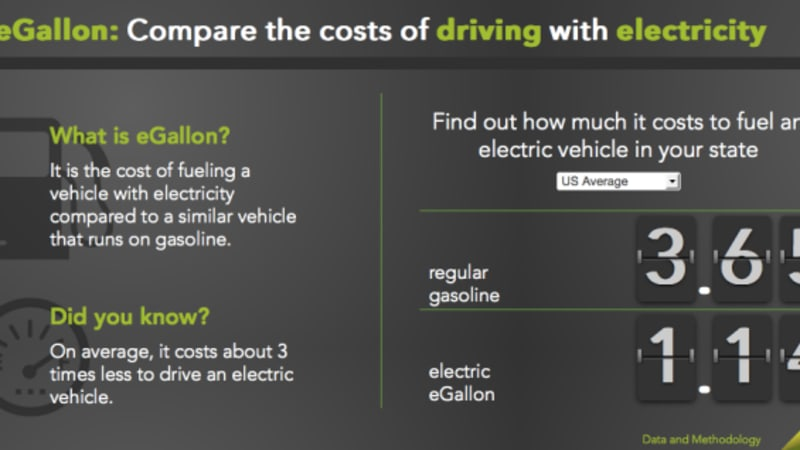 The Department Of Energy S Egallon Is Intended To Let Plug In Vehicle Drivers Know How Much They Re Saving Per Mile Compared Motorists Gas Ed