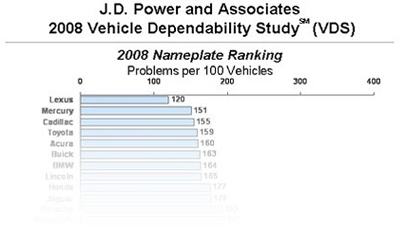 lexus leads j d power dependability for 14th straight year autoblog. Black Bedroom Furniture Sets. Home Design Ideas