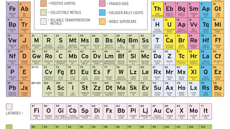 The Periodic Table of Sports Cars according to Car and ...