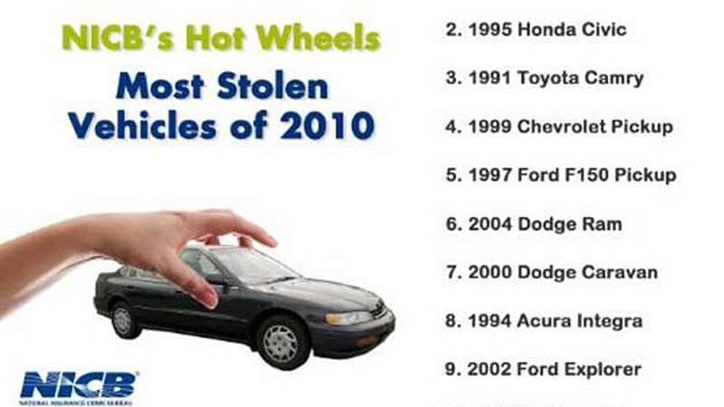 Domestic Automakers Have Outpaced Their Import Counterparts On The Top Ten List Of Most Stolen Vehicles For First Time Since 2002