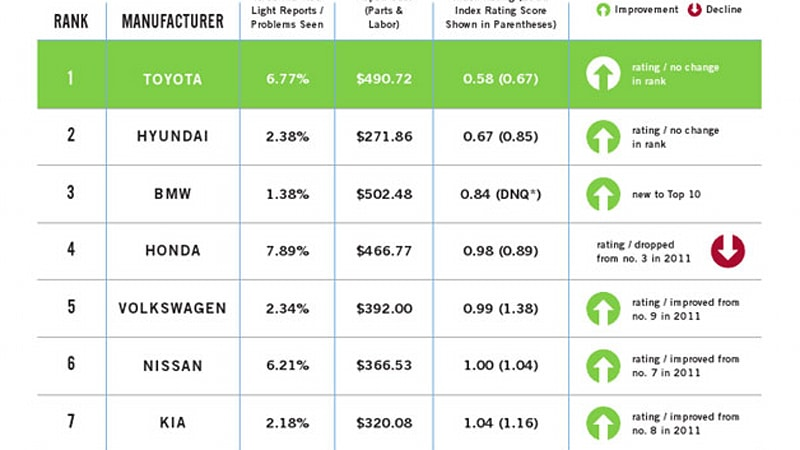 Reliability Ratings For Cars Are Important Stats Customers To Have When Looking At Ing A New Or Used Car But Can Vary Greatly Depending On The