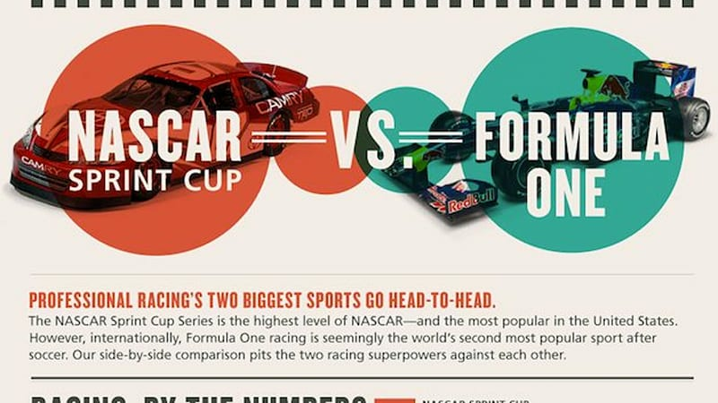 Red Bull infographic compares and contrasts NASCAR and F1