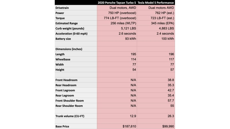 Porsche Taycan vs Tesla Model S | How they compare on paper