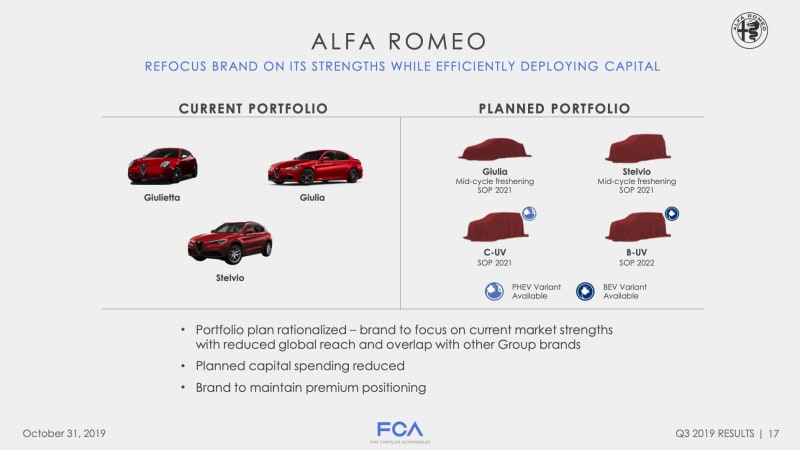 Planned Alfa Romeo 8C and GTV don't appear to have a future anymore