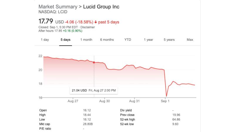 Lucid-Aktie stürzt ab, da die Hauptaktionäre von der Handelssperre befreit werden€