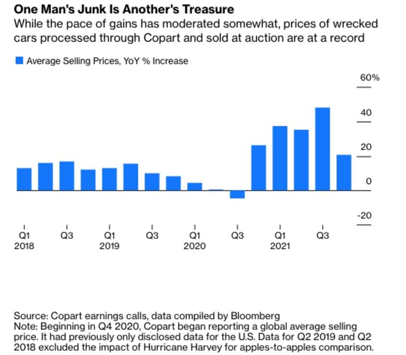 Da die Gebrauchtwagenpreise steigen, sind selbst Schrottautos teuer geworden€