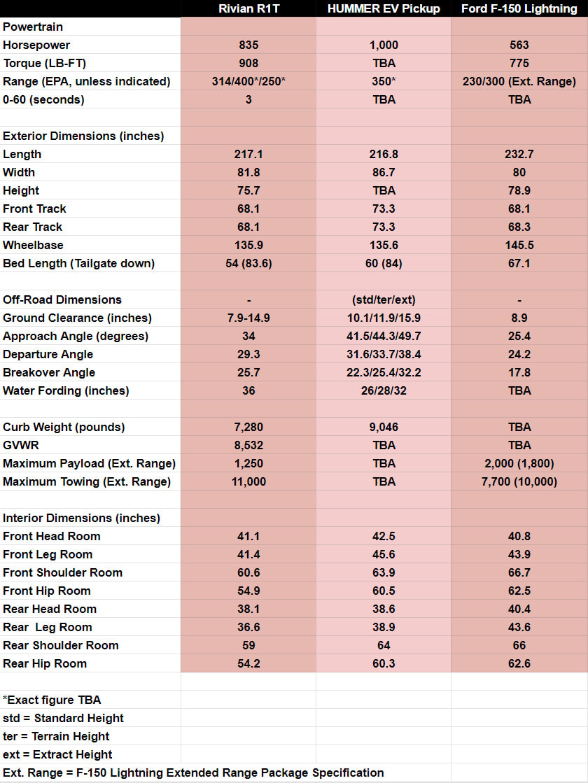2022 Rivian R1T vs. 2022 Ford F-150 Lightning vs. GMC Hummer EV Pickup€