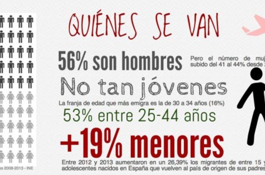 La España migrante: datos y estadísticas sobre inmigrantes y ...