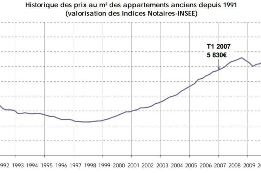 Infographie Les Prix De L Immobilier A Paris Arrondissement Par