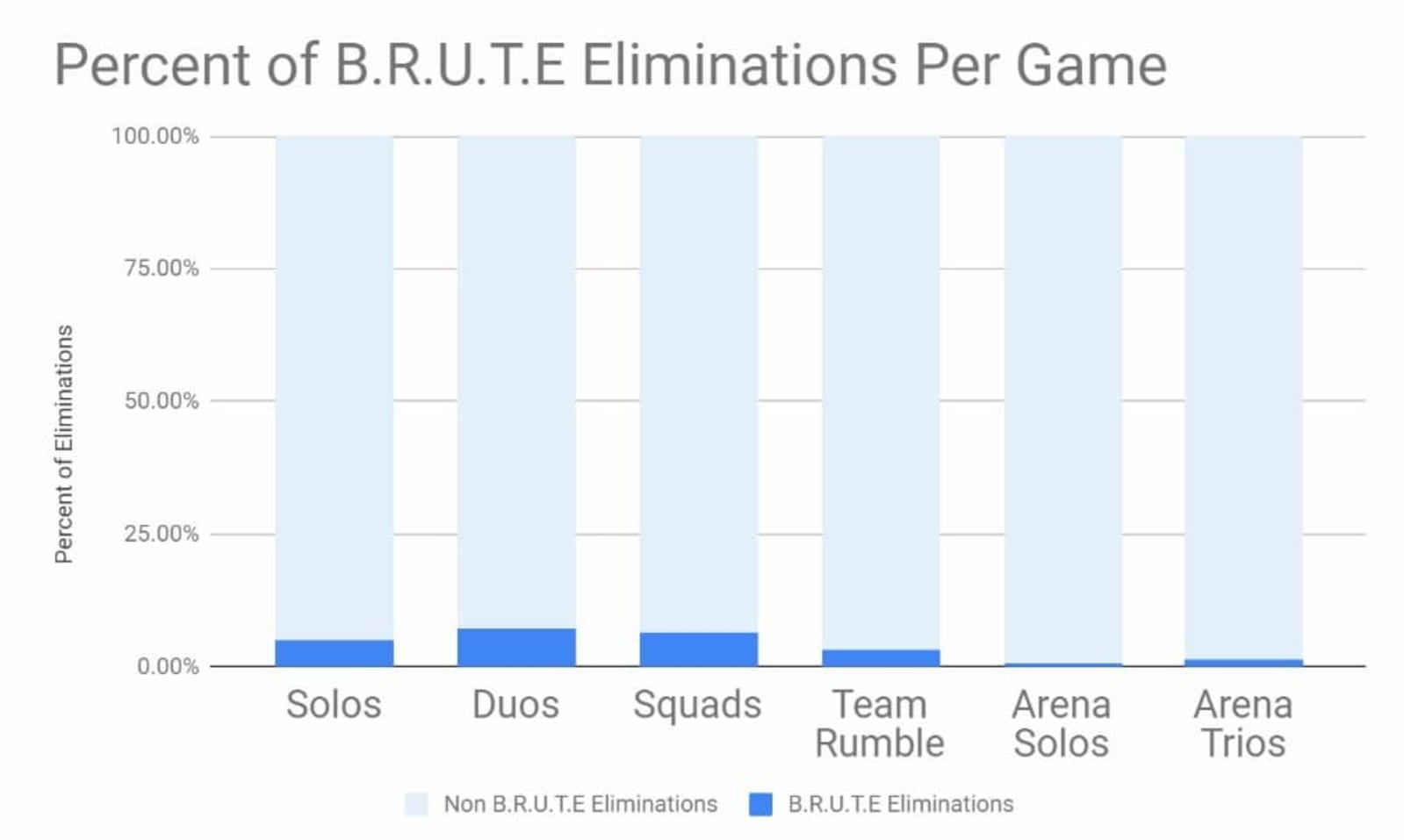 'Fortnite' mech eliminations graph