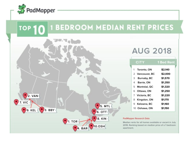 Rental Map Canada August 2018