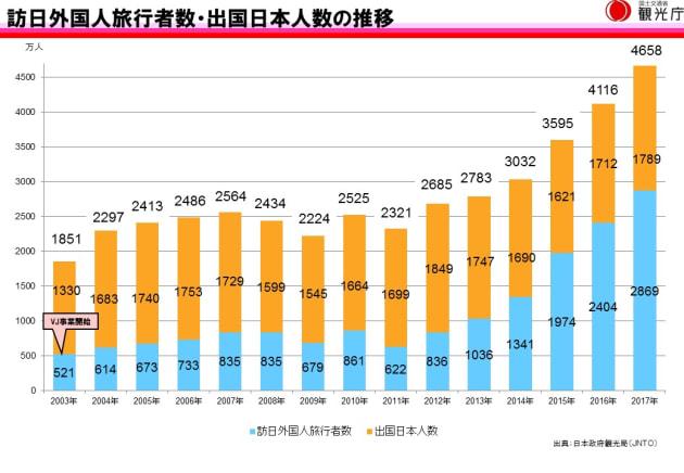 2011年以降、急激にインバウンドが伸びている