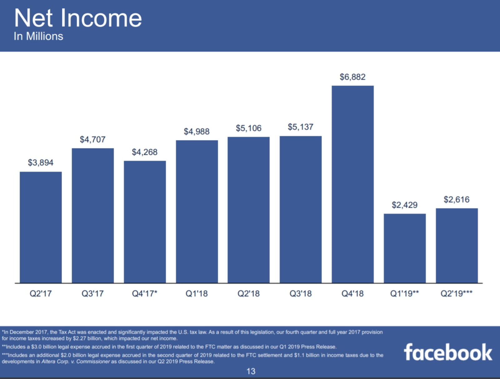 Facebook net income
