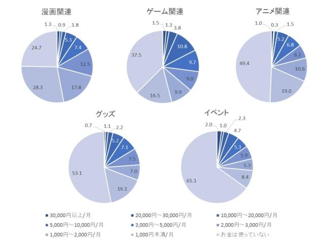 イベントやグッズに月3万円以上をつぎ込むオタクは1~2%だった...