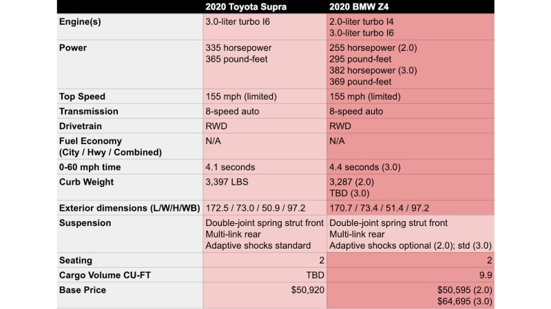 2020 Toyota Supra Vs 2019 Bmw Z4 One Big Difference Is Horsepower