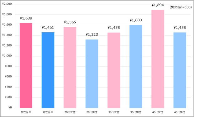 「家事における妻の働きを時給で換算するといくらか」への回答(今回の調査と8月の調査を合わせたもの)
