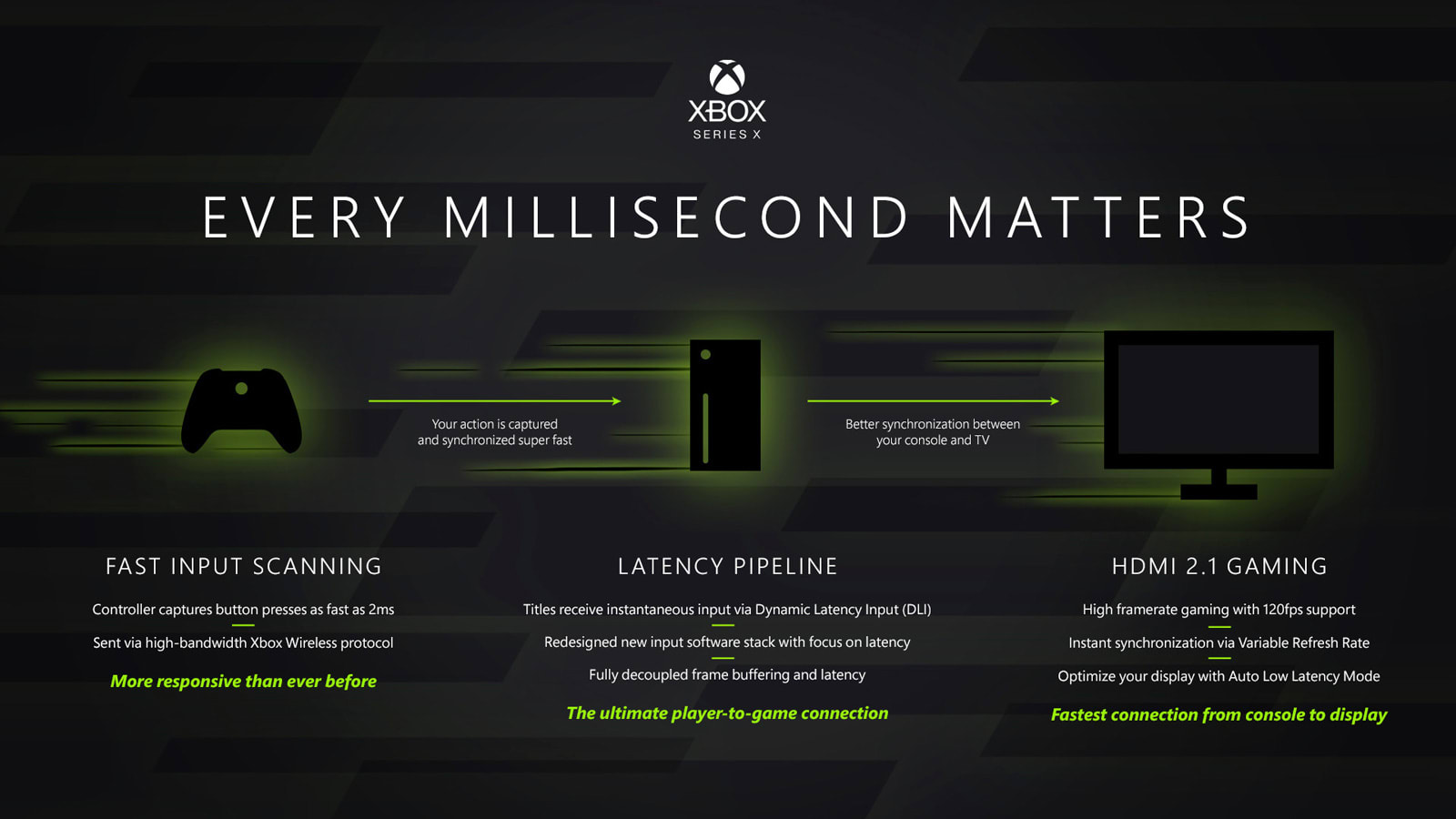 Xbox Series X latency reductions