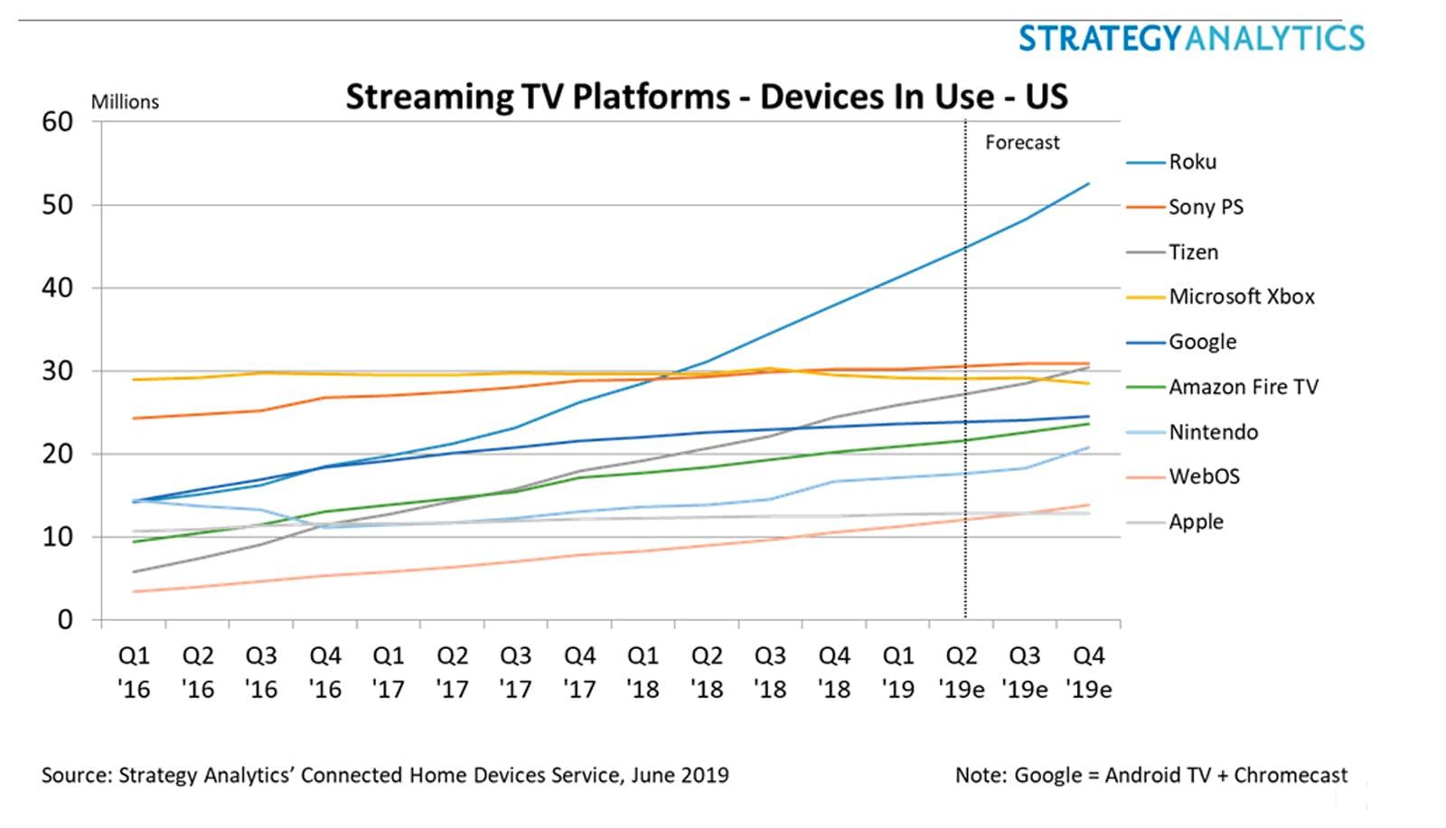 TV streaming platform active unit share Q1 2019