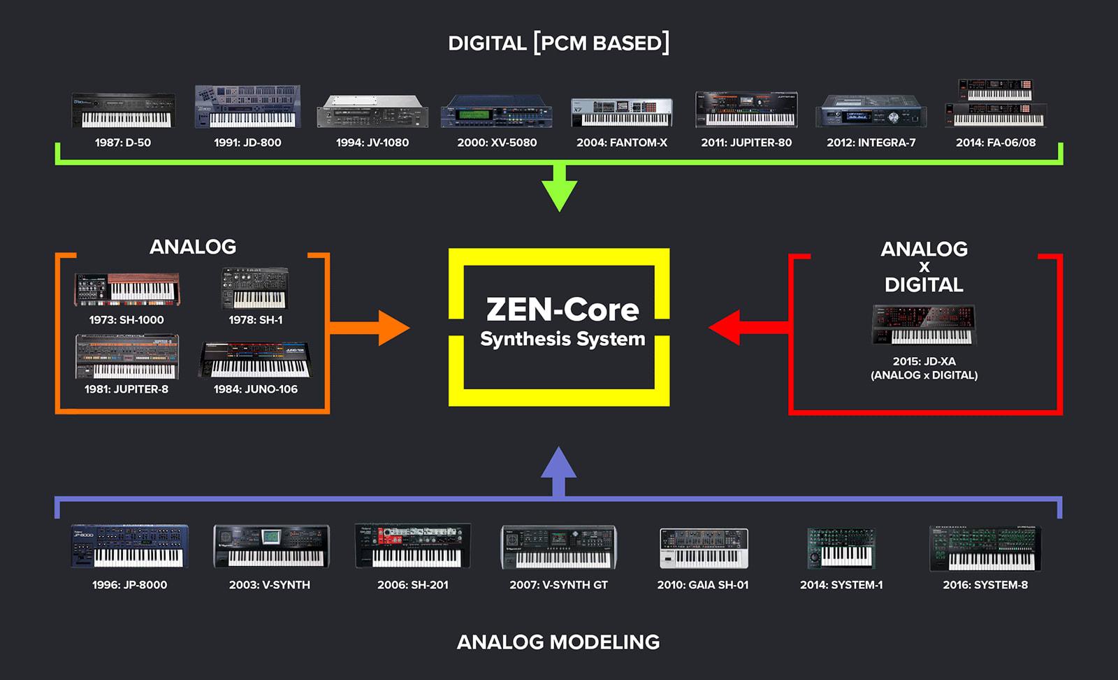 Roland's Zen-Core engine lets instruments share synth sounds