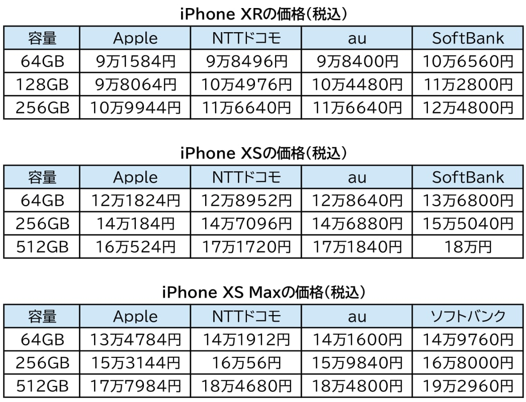 iPhone 2018 Price in Japan