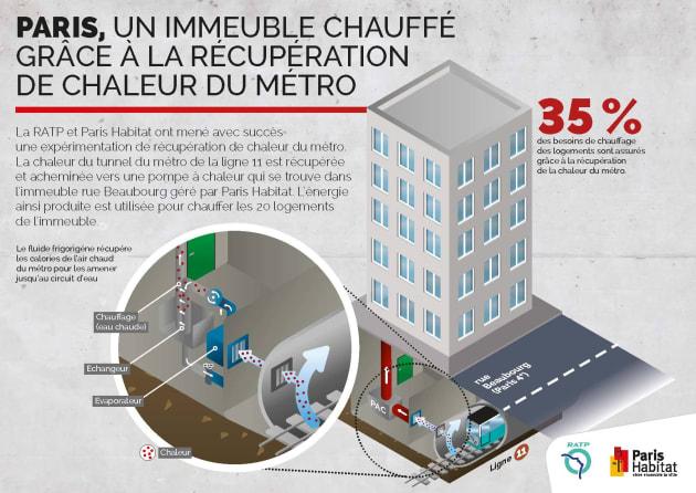 Des Parisiens vont réduire leur facture d'électricité grâce au métro Dims?crop=1754%2C1241%2C0%2C0&quality=85&format=jpg&resize=630%2C446&image_uri=https%3A%2F%2Fmedia-mbst-pub-ue1.s3.amazonaws