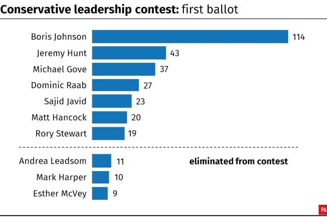 First round votes