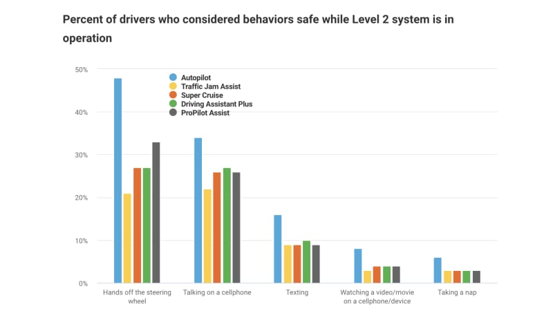 Driver assistance systems